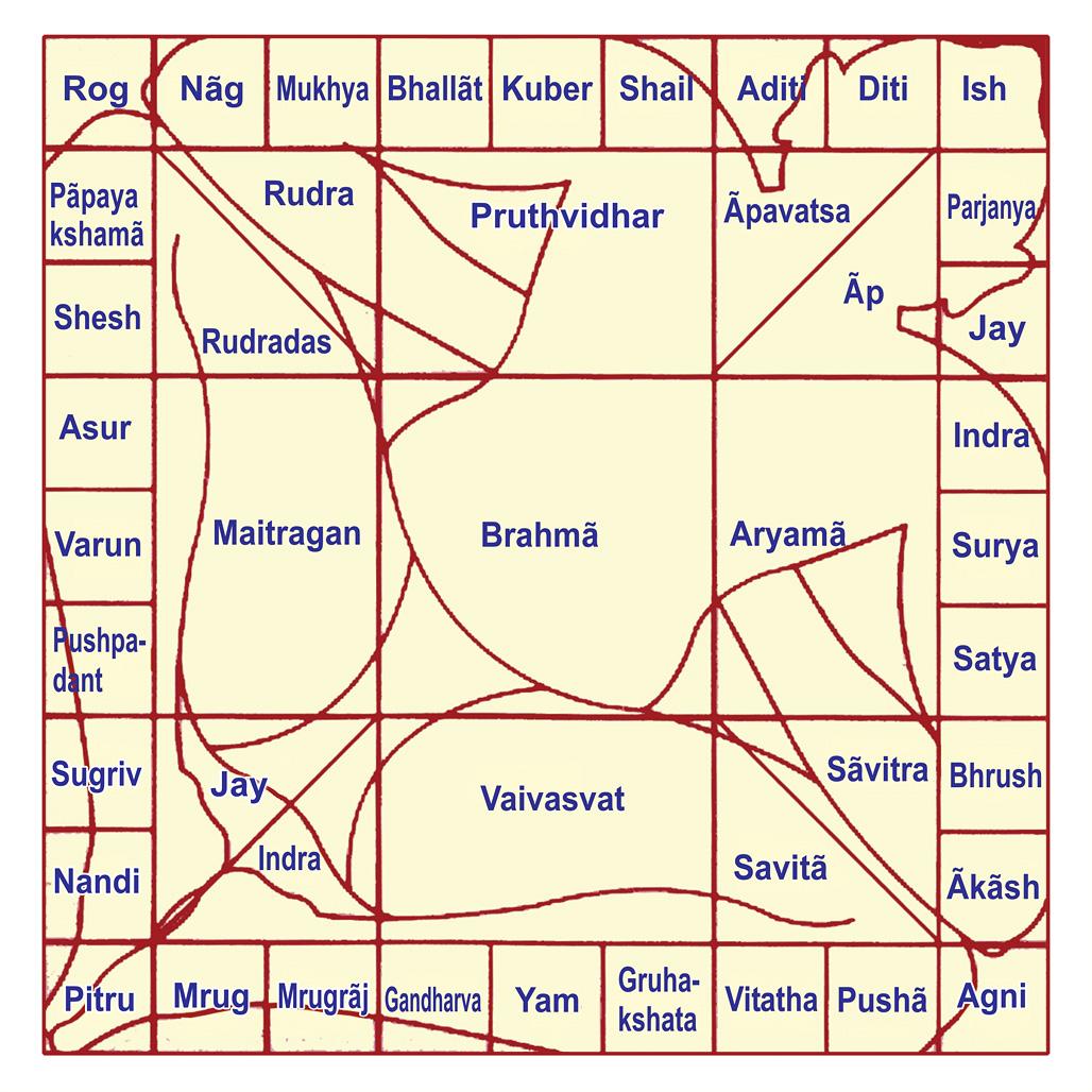 Vedic Astrology Telugu